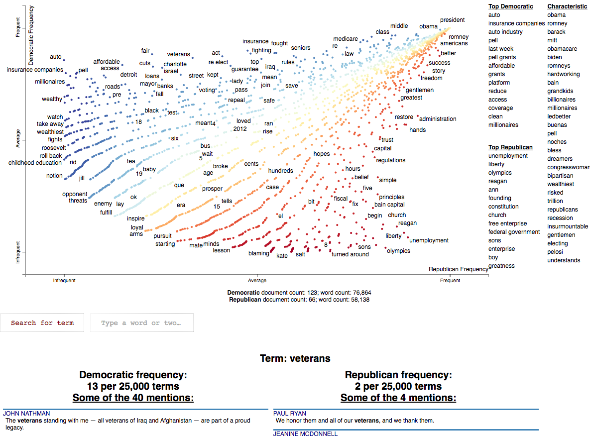 Conventions-Visualization.html